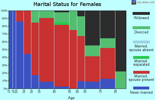 Wheelock marital status for females