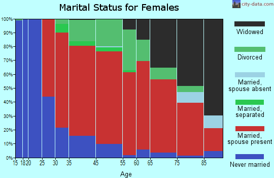 Worcester marital status for females
