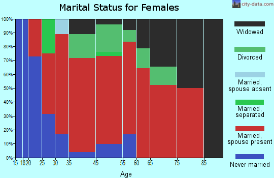 Big Bottom marital status for females