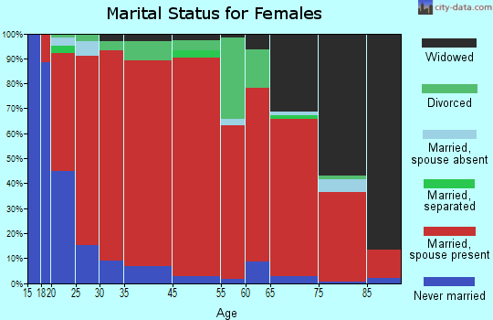 Tahuya marital status for females