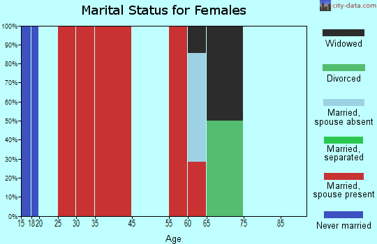 Valleyford marital status for females