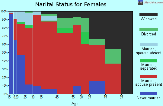Wynoochee marital status for females