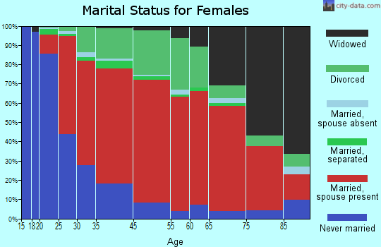 New Hartford marital status for females