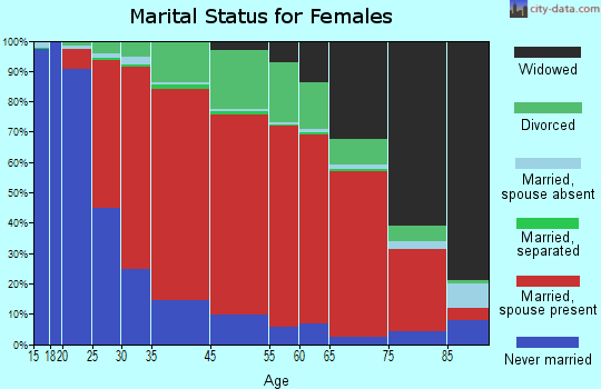 Norfolk marital status for females