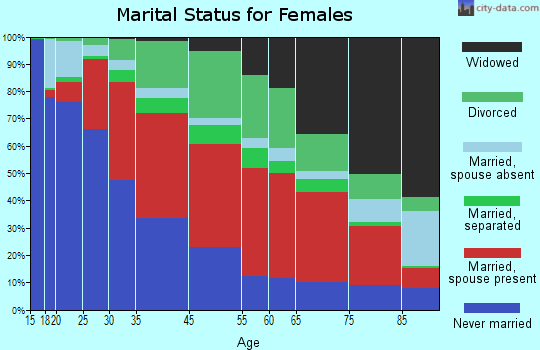 North Canaan marital status for females