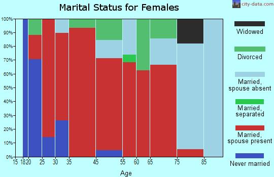 Cato marital status for females