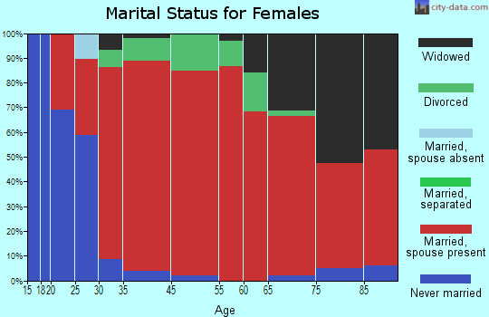 Dell Prairie marital status for females