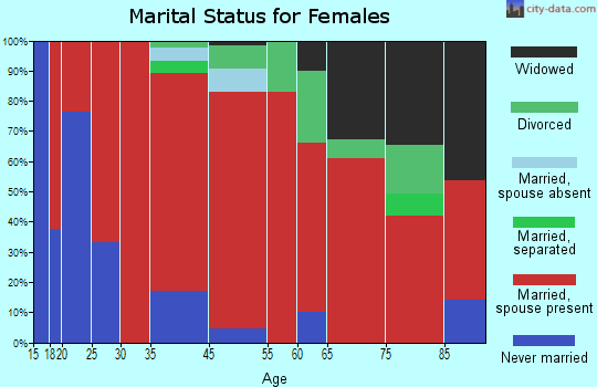 Seymour marital status for females