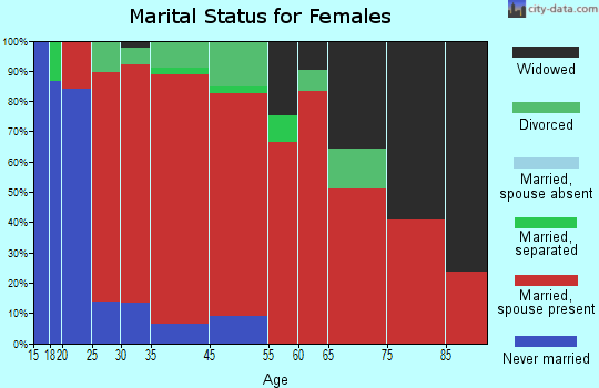Westbrook marital status for females