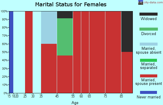 Herman marital status for females