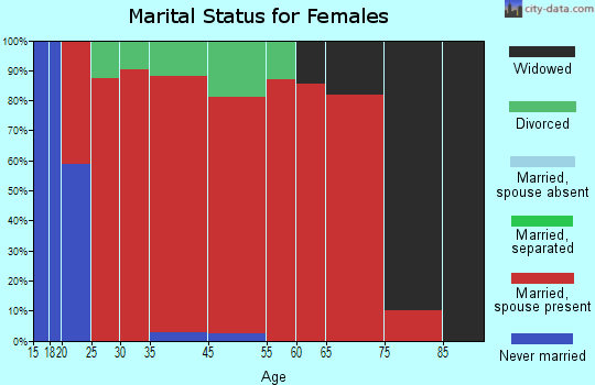 Mifflin marital status for females