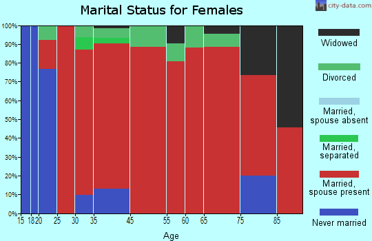Osborn marital status for females