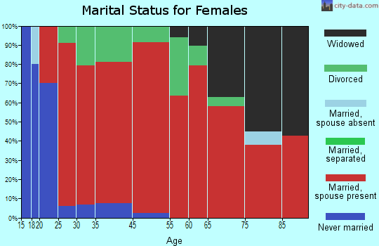 Schley marital status for females