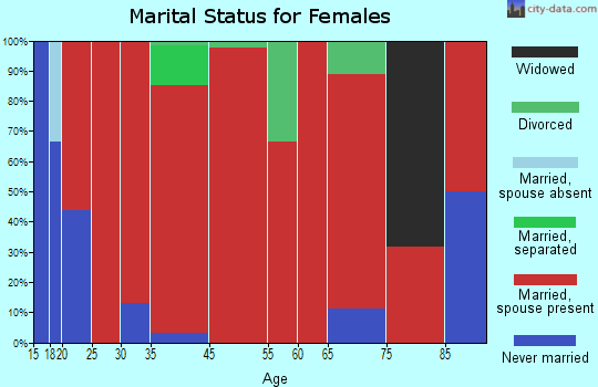 Taycheedah marital status for females