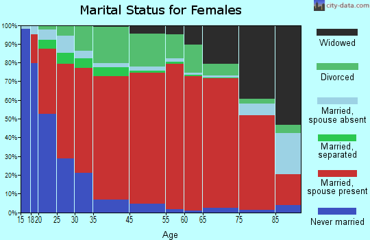 Boca Ciega marital status for females