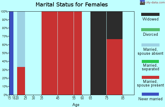 Beauregard-Marvyn marital status for females
