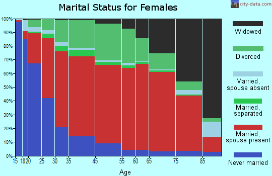 South Westside marital status for females