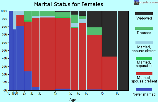 Coopers marital status for females