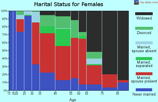 Macedonia marital status for females