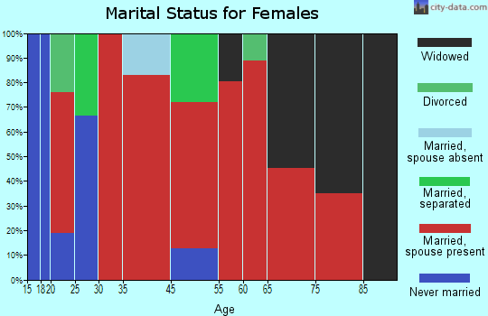 Mayfield marital status for females