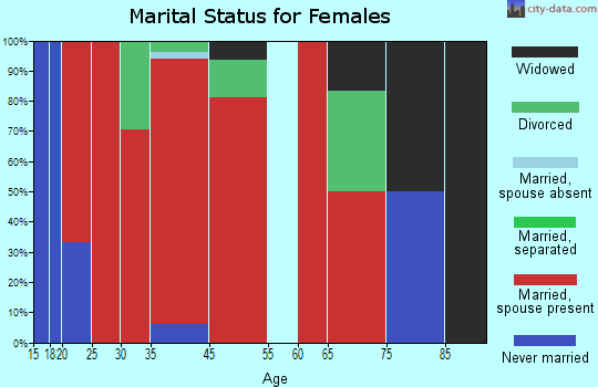 Nevils-Stilson marital status for females