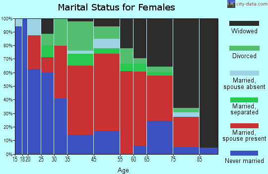 Rutland marital status for females