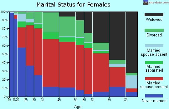 Surrency-Thornton marital status for females