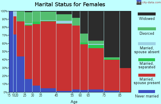 Isabella-Pletcher marital status for females