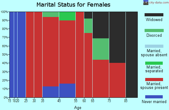 Belgrade marital status for females