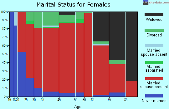 Canaan marital status for females