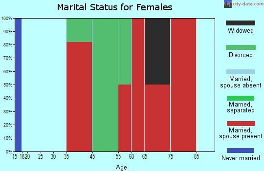 Cape Elizabeth marital status for females