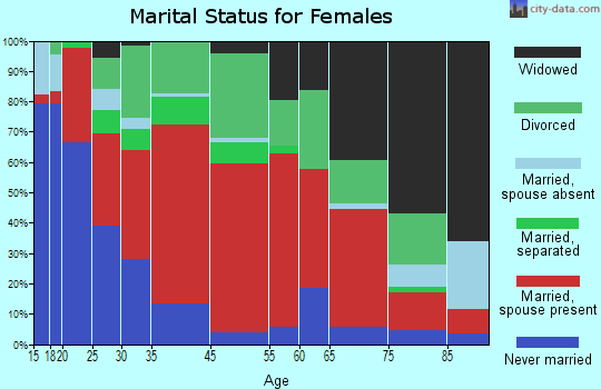 District 3, Leonardtown marital status for females