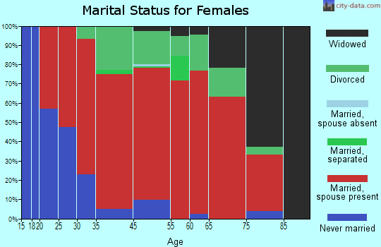 Carver marital status for females