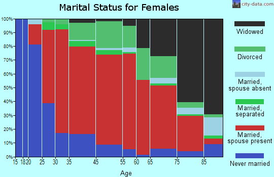 Chesterfield marital status for females