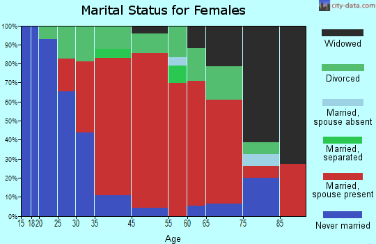 Edgartown marital status for females