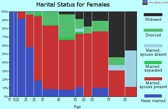 Sunderland marital status for females