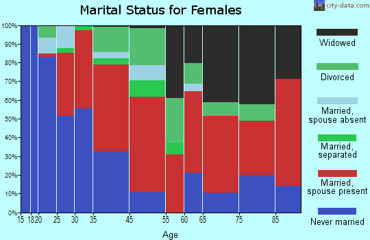 Indian Wells marital status for females