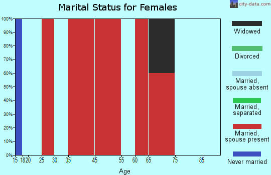 Little Missouri marital status for females