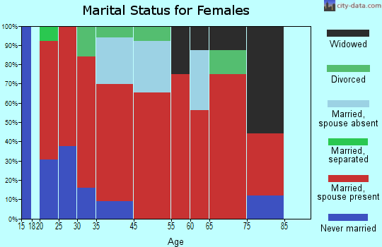 West End marital status for females