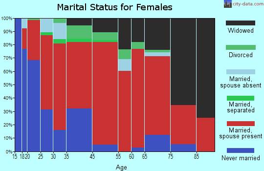 Red Rock marital status for females