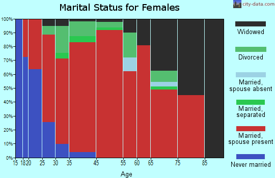 Carmel marital status for females