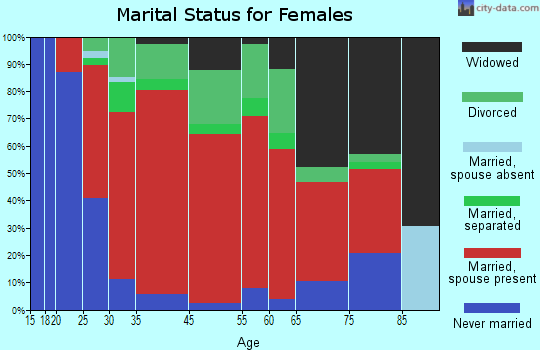 Claverack marital status for females