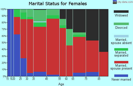 Clifton Park marital status for females