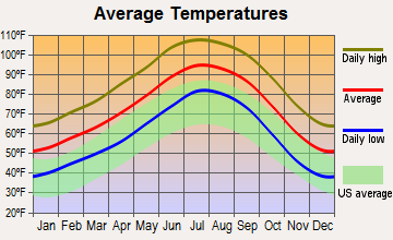 Quartzsite, Arizona average temperatures