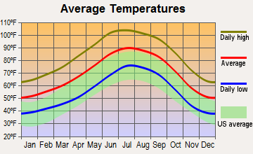 Queen Creek, Arizona average temperatures