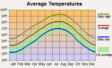 Bernice, Louisiana average temperatures