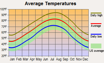 Bossier City, Louisiana average temperatures