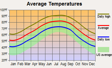 Breaux Bridge, Louisiana average temperatures