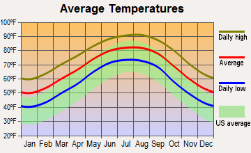 Carlyss, Louisiana average temperatures