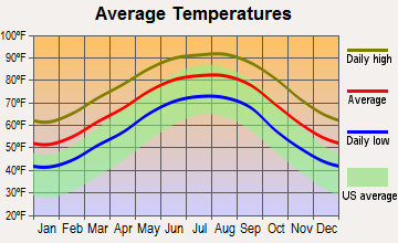 Cecilia, Louisiana average temperatures